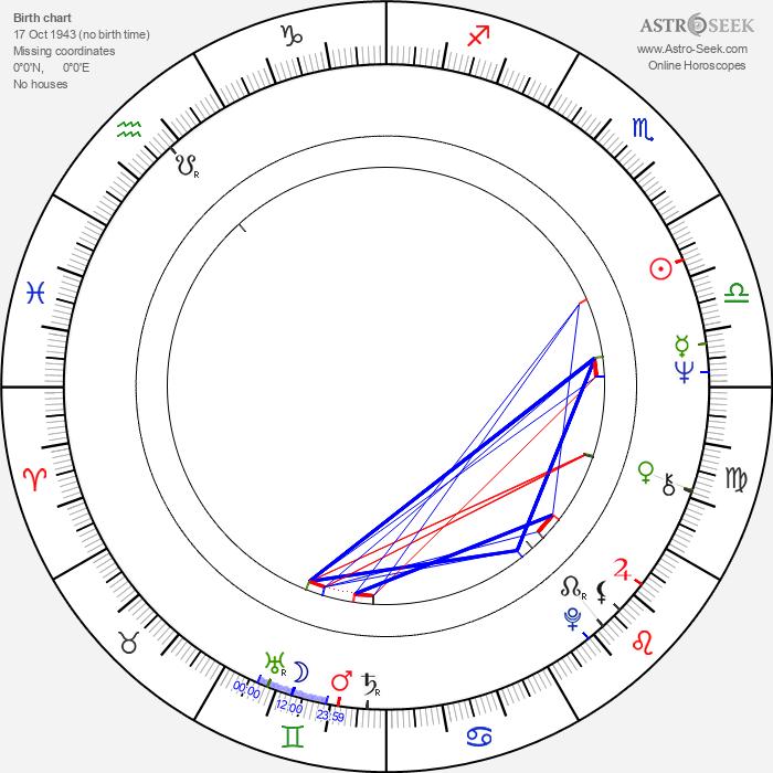 Margie Sudre - Astrology Natal Birth Chart