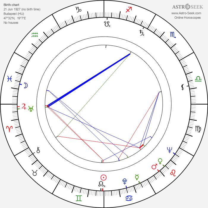 Margit Bara - Astrology Natal Birth Chart