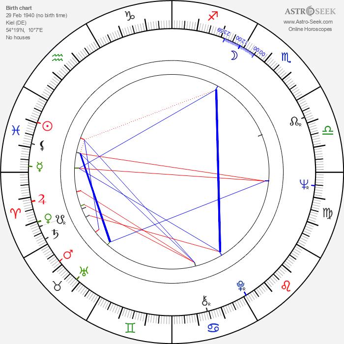 Margit Carstensen - Astrology Natal Birth Chart