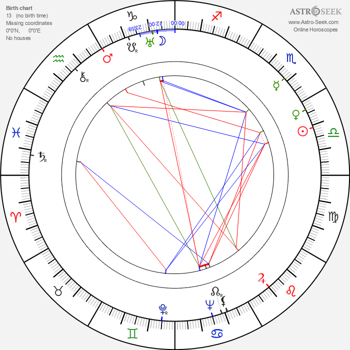 Margit Dajka - Astrology Natal Birth Chart