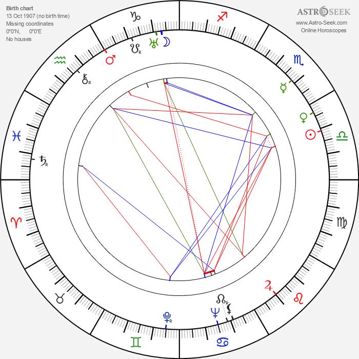 Margit Dajka - Astrology Natal Birth Chart