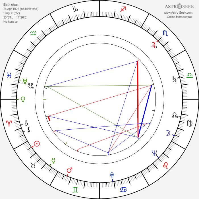 Margit Harníčková - Astrology Natal Birth Chart