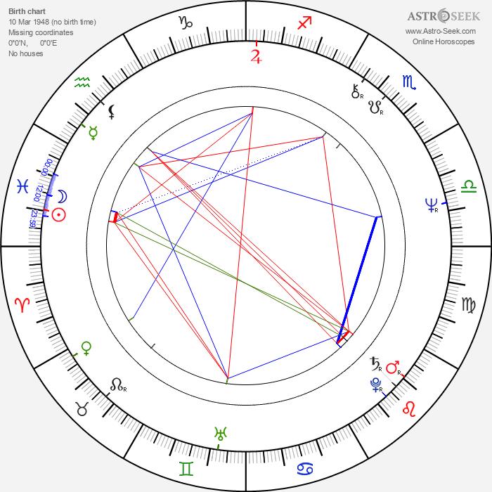 Margit Lindeman - Astrology Natal Birth Chart