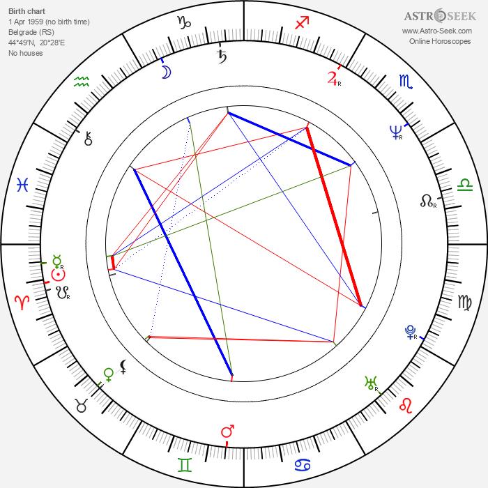Margita Stefanović - Astrology Natal Birth Chart