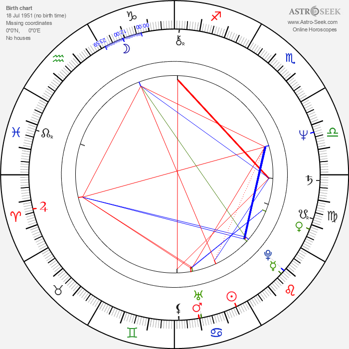 Margo Martindale - Astrology Natal Birth Chart