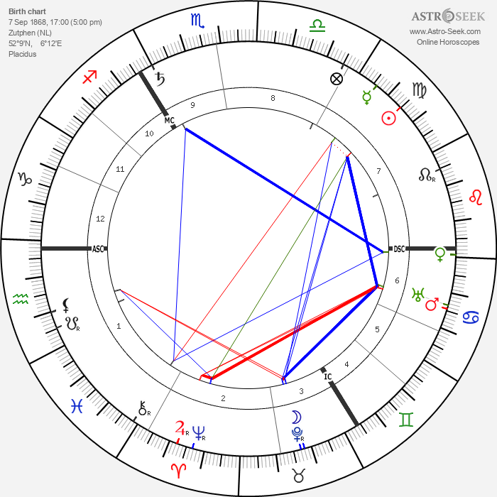 Margo Scharten-Antink - Astrology Natal Birth Chart