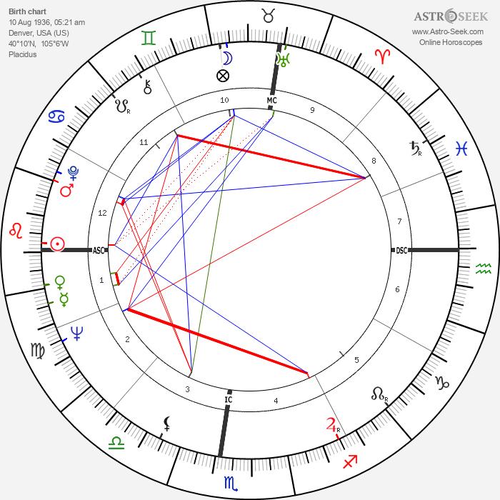 Margot A. Mason - Astrology Natal Birth Chart