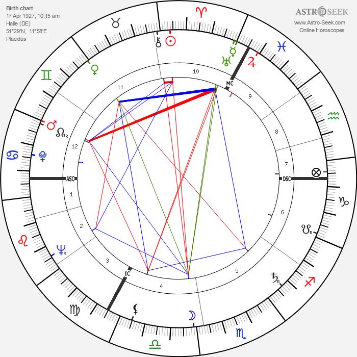 Margot Honecker - Astrology Natal Birth Chart