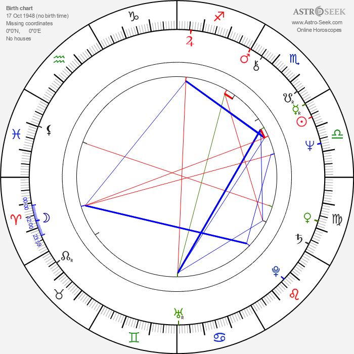 Margot Kidder - Astrology Natal Birth Chart