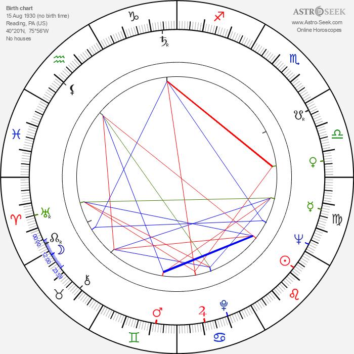 Margot Moser - Astrology Natal Birth Chart