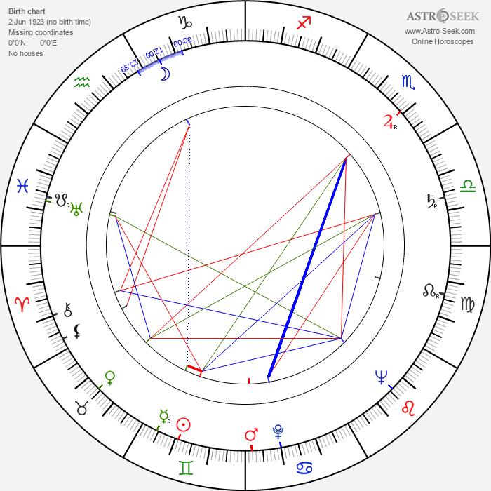 Margot Trooger - Astrology Natal Birth Chart