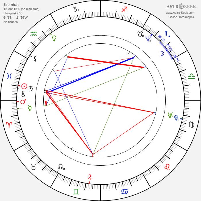 Margrét Vilhjálmsdóttir - Astrology Natal Birth Chart