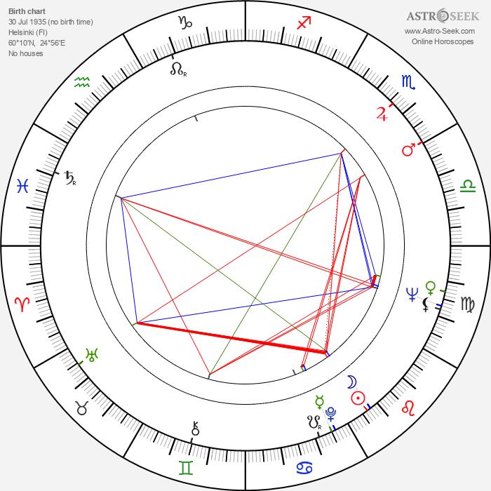 Margret von Martens - Astrology Natal Birth Chart