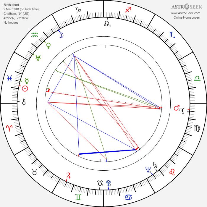 Marguerite Chapman - Astrology Natal Birth Chart