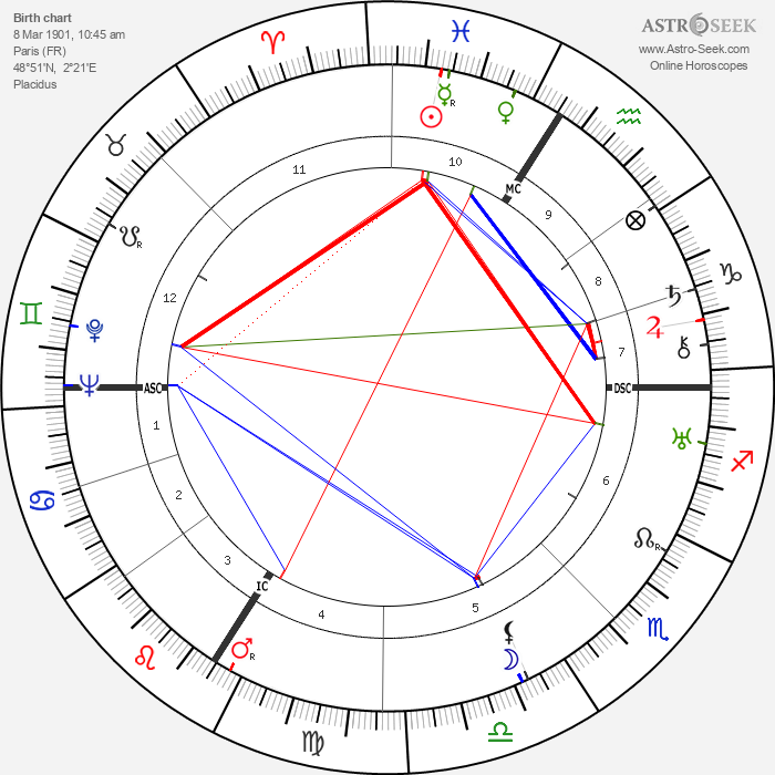 Marguerite Jamois - Astrology Natal Birth Chart