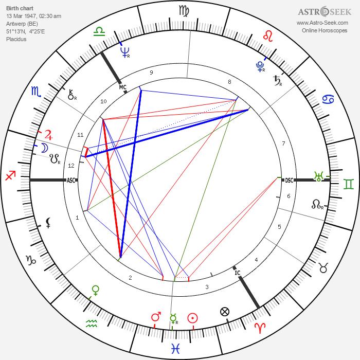 Marguerite Scholler - Astrology Natal Birth Chart