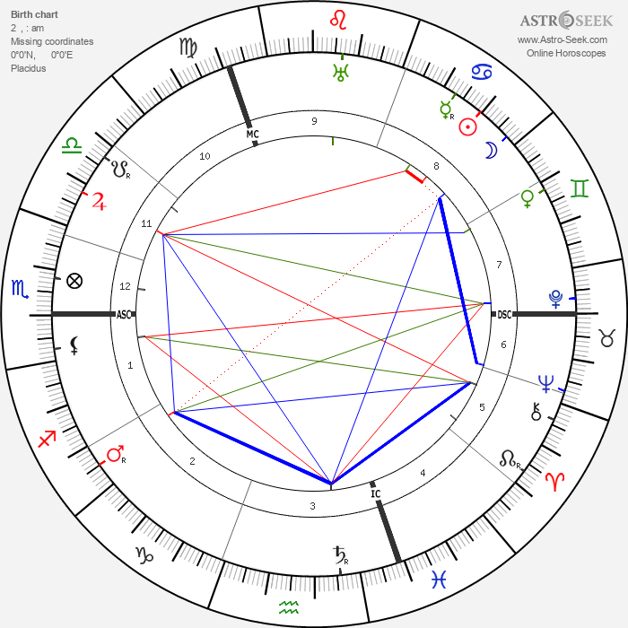 Marguerite Sylva - Astrology Natal Birth Chart
