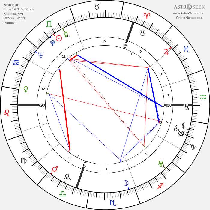 Marguerite Yourcenar - Astrology Natal Birth Chart