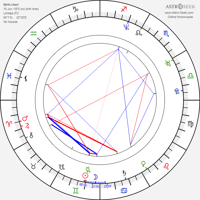 Mari Palo - Astrology Natal Birth Chart