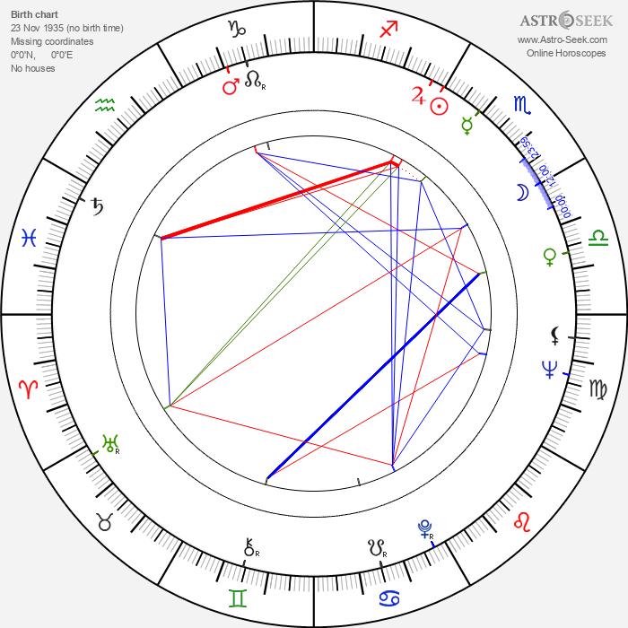 Mari Töröcsik - Astrology Natal Birth Chart
