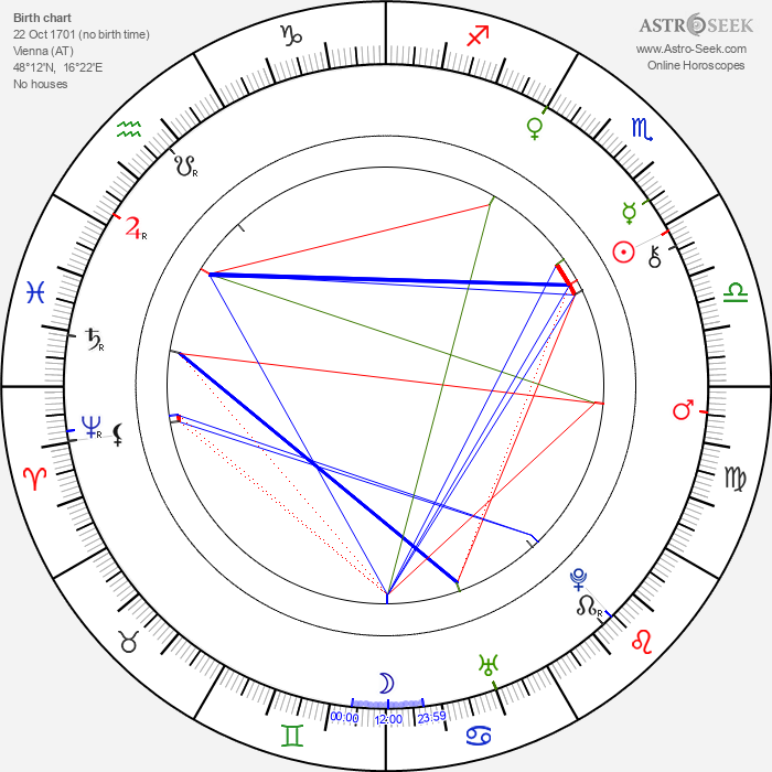 Maria Amalia of Austria - Astrology Natal Birth Chart