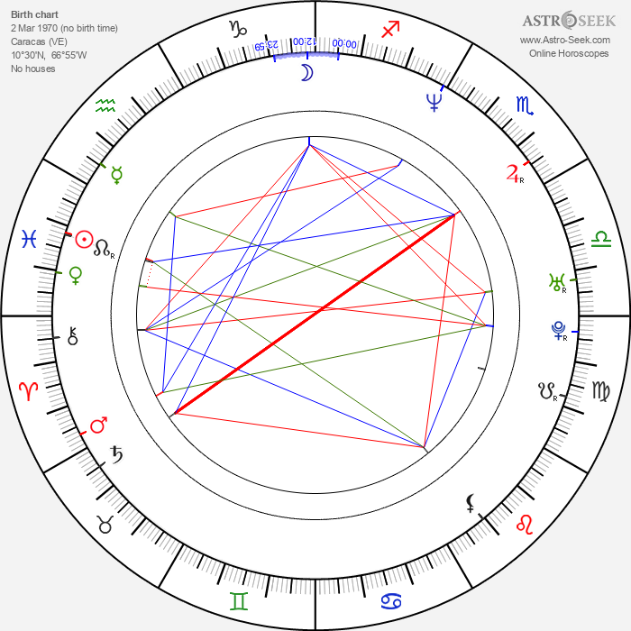 María Antonieta Duque - Astrology Natal Birth Chart