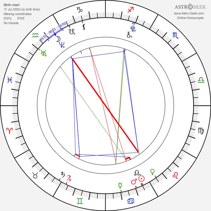 Maria Aragon - Astrology Natal Birth Chart