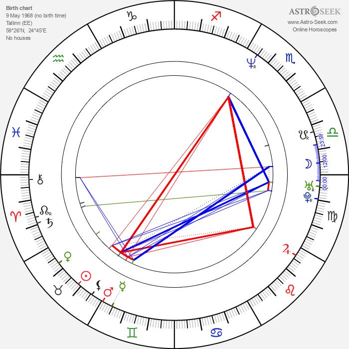 Maria Avdjushko - Astrology Natal Birth Chart