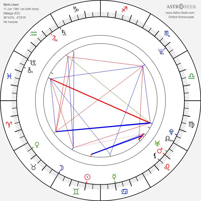 María Barranco - Astrology Natal Birth Chart