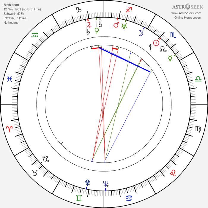 Maria Besendahl - Astrology Natal Birth Chart