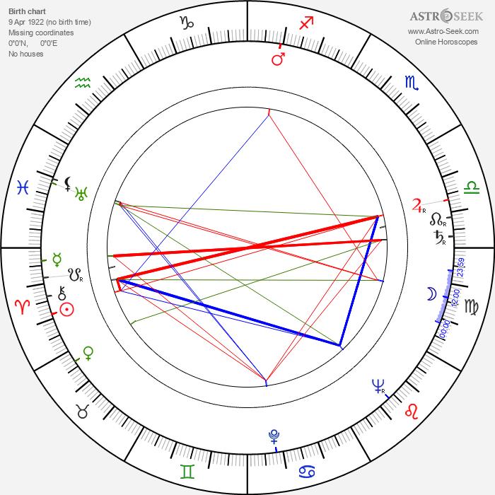 Maria Bialobrzeska - Astrology Natal Birth Chart