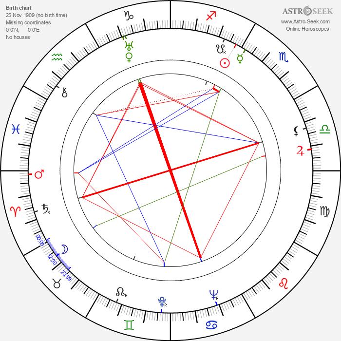 Maria Bogda - Astrology Natal Birth Chart