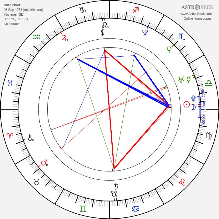 Maria Bonnevie - Astrology Natal Birth Chart