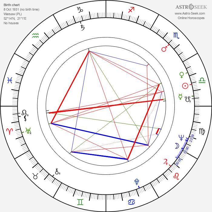 Maria Broniewska - Astrology Natal Birth Chart