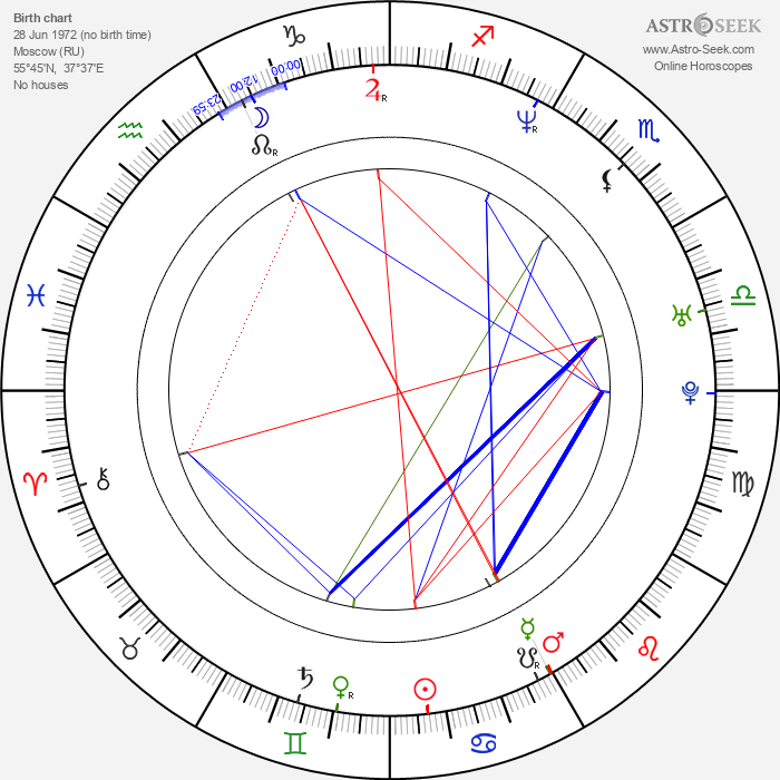 Maria Butyrskaya - Astrology Natal Birth Chart