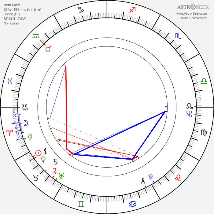 Maria Cabral - Astrology Natal Birth Chart