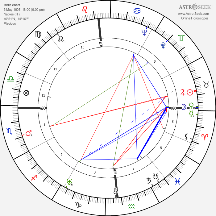 Maria Caniglia - Astrology Natal Birth Chart