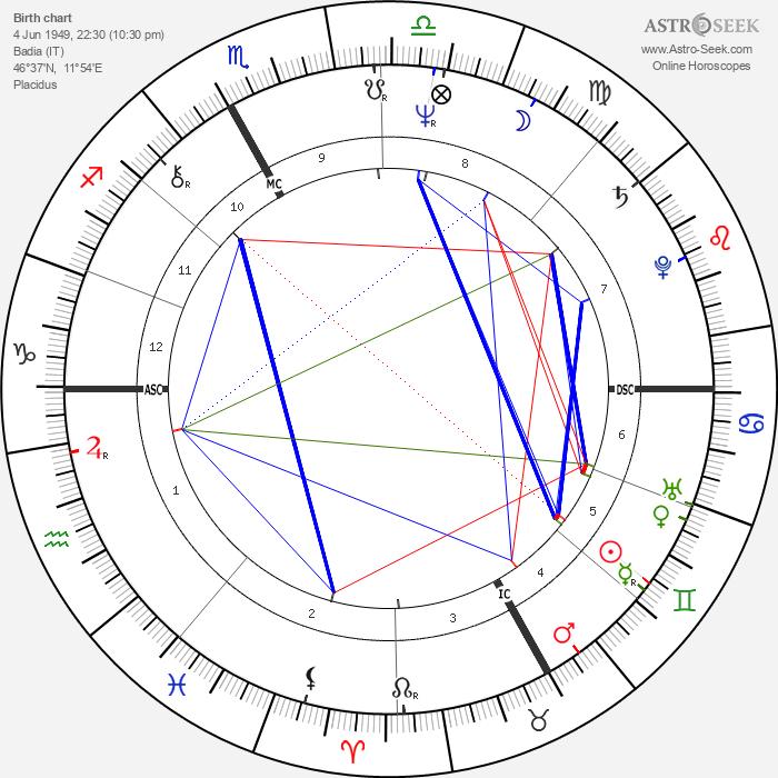 Maria Canins - Astrology Natal Birth Chart
