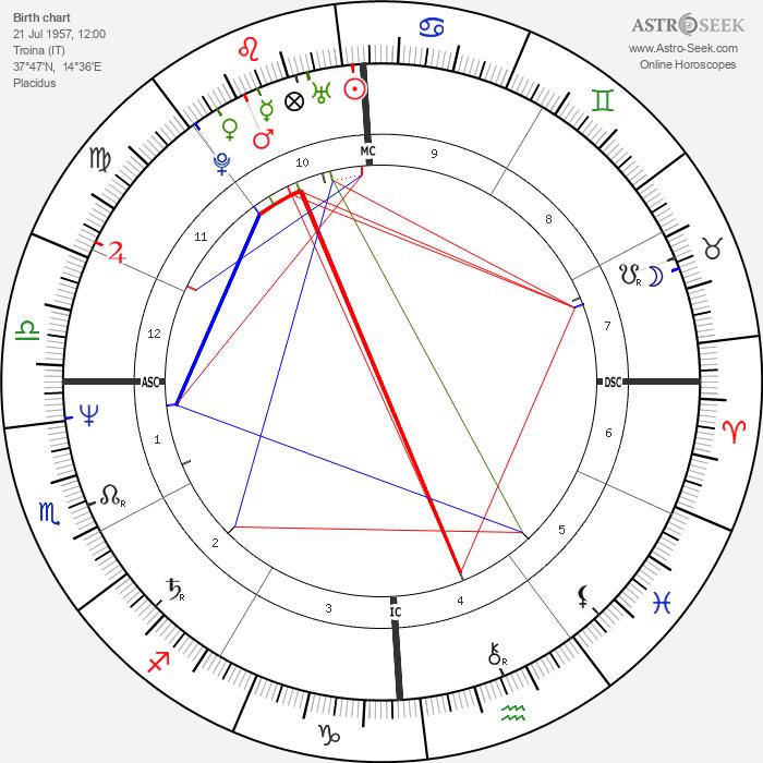 Maria Carla Cammarata - Astrology Natal Birth Chart