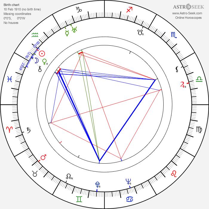 Maria Cebotari - Astrology Natal Birth Chart