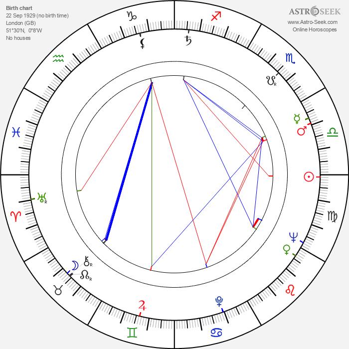 Maria Charles - Astrology Natal Birth Chart