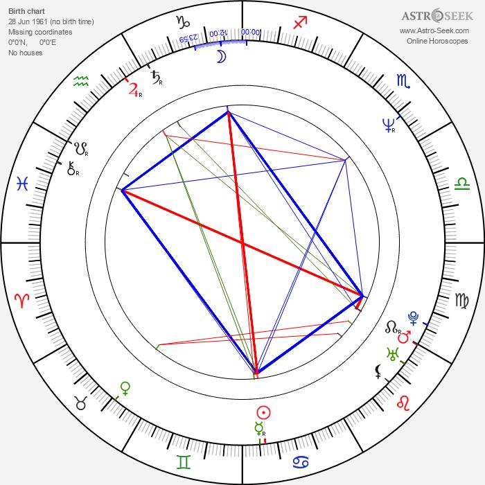 Maria Ciunelis - Astrology Natal Birth Chart