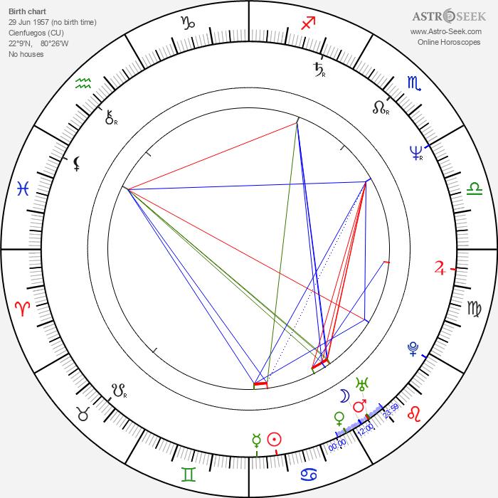 Maria Conchita Alonso - Astrology Natal Birth Chart