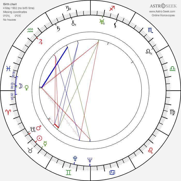 María Corda - Astrology Natal Birth Chart