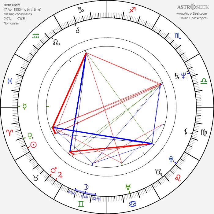 Maria Czubasiewicz - Astrology Natal Birth Chart