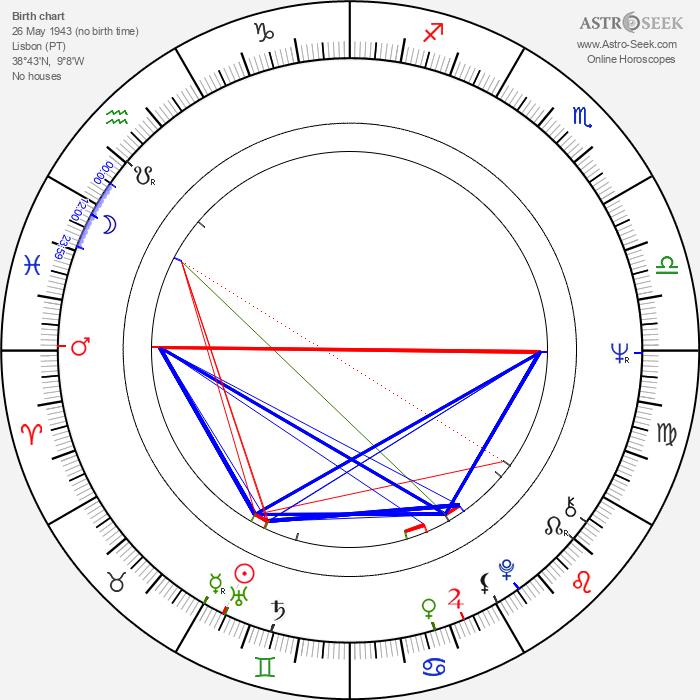 Maria do Céu Guerra - Astrology Natal Birth Chart