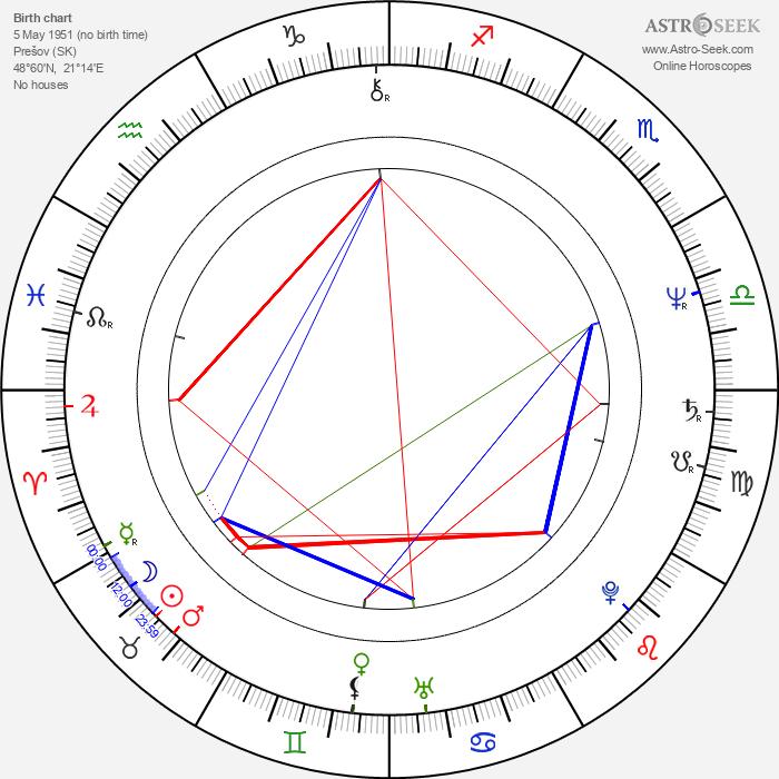 Mária Dolanská - Astrology Natal Birth Chart