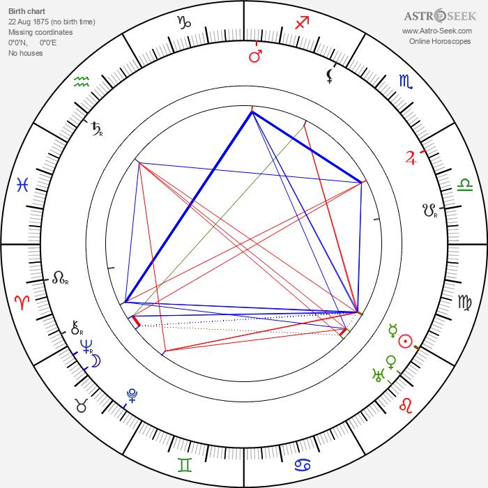 Maria Dowmuntowa - Astrology Natal Birth Chart