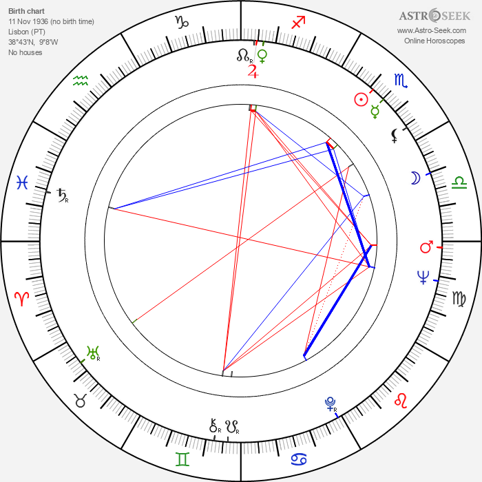María Dulce - Astrology Natal Birth Chart
