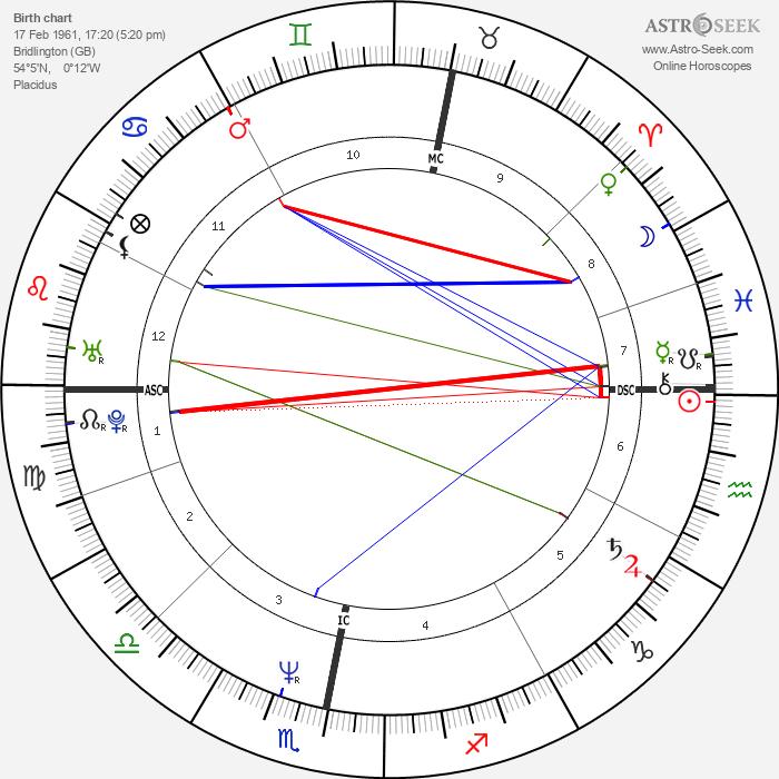 Maria Eagle - Astrology Natal Birth Chart
